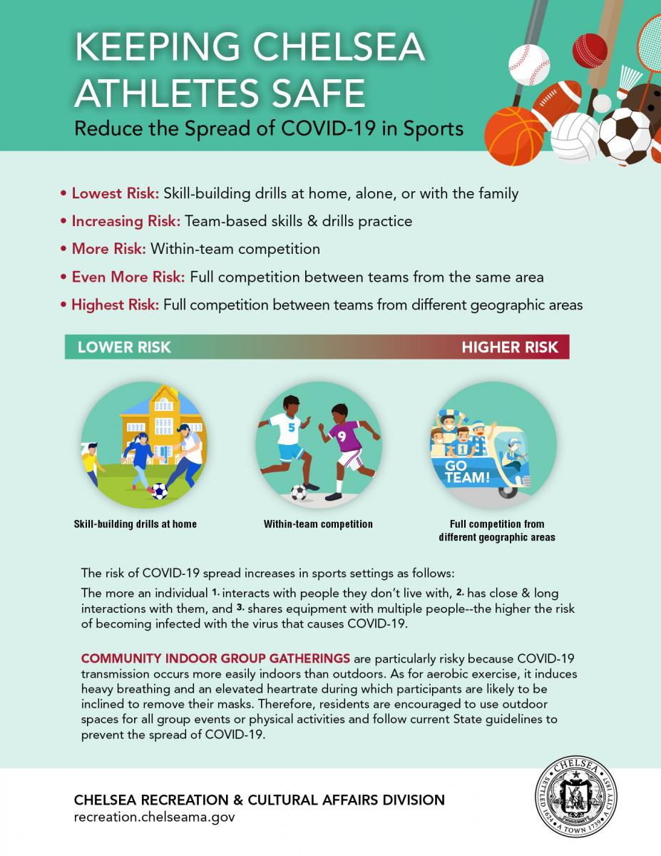 Covid-19 Risk and Facilities Uses